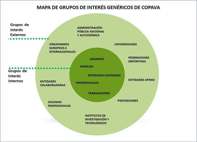 Distribución de grupos de interés internos y externos