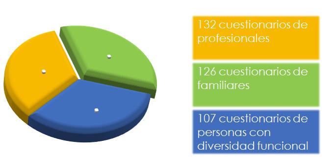 Número de cuestionarios realizados entre profesionales, familiares y personas con diversidad funcional