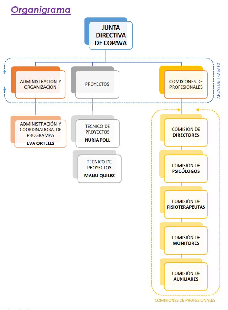 Organigrama Junta Directiva Copava para 1º Administración y Organización 2º Proyectos 3º Comisiones de profesionales