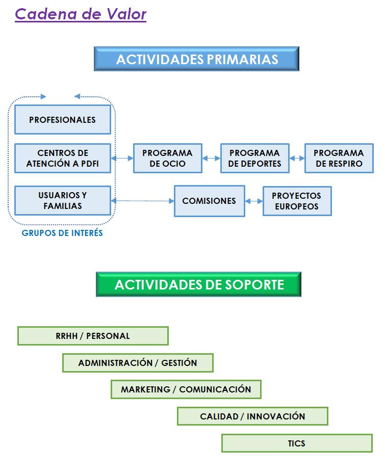 Cadena de valor de las actividades primarias y de actividades de soporte