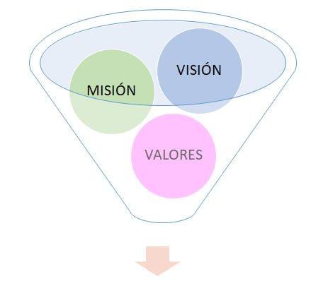 Suma de círculos de Misión, Visión y Valores