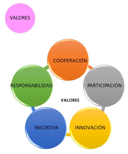 Cooperación - Participación - Innovación - Iniciativa - Responsabilidad